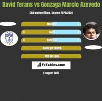 David Terans vs Gonzaga Marcio Azevedo h2h player stats