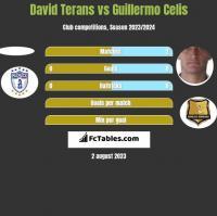 David Terans vs Guillermo Celis h2h player stats