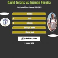 David Terans vs Guzman Pereira h2h player stats