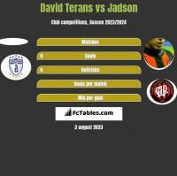 David Terans vs Jadson h2h player stats