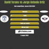 David Terans vs Jorge Antonio Ortiz h2h player stats