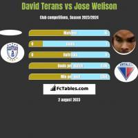 David Terans vs Jose Welison h2h player stats