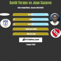 David Terans vs Juan Cazares h2h player stats