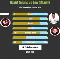 David Terans vs Leo Cittadini h2h player stats