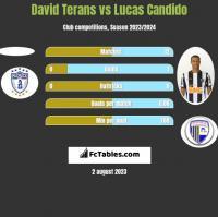 David Terans vs Lucas Candido h2h player stats