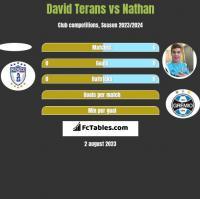 David Terans vs Nathan h2h player stats