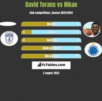 David Terans vs Nikao h2h player stats