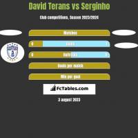 David Terans vs Serginho h2h player stats