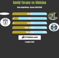 David Terans vs Vinicius h2h player stats