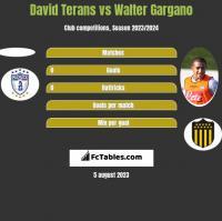 David Terans vs Walter Gargano h2h player stats