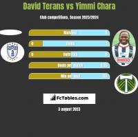 David Terans vs Yimmi Chara h2h player stats