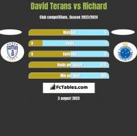 David Terans vs Richard h2h player stats