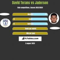David Terans vs Jaderson h2h player stats