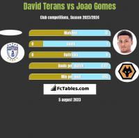 David Terans vs Joao Gomes h2h player stats