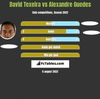David Texeira vs Alexandre Guedes h2h player stats