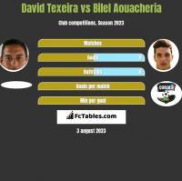 David Texeira vs Bilel Aouacheria h2h player stats