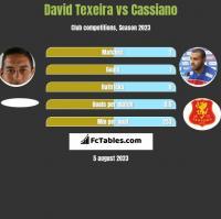 David Texeira vs Cassiano h2h player stats