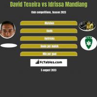 David Texeira vs Idrissa Mandiang h2h player stats