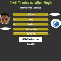 David Texeira vs Luther Singh h2h player stats