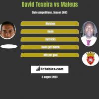 David Texeira vs Mateus h2h player stats