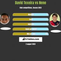 David Texeira vs Nene h2h player stats