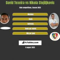 David Texeira vs Nikola Stojiljkovic h2h player stats