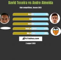 David Texeira vs Andre Almeida h2h player stats