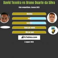 David Texeira vs Bruno Duarte da Silva h2h player stats