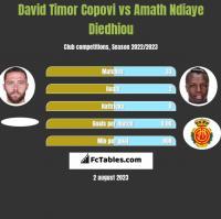 David Timor Copovi vs Amath Ndiaye Diedhiou h2h player stats