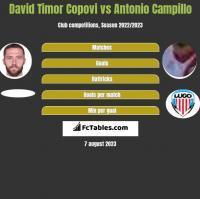 David Timor Copovi vs Antonio Campillo h2h player stats
