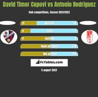 David Timor Copovi vs Antonio Rodriguez h2h player stats