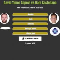 David Timor Copovi vs Dani Castellano h2h player stats
