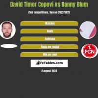 David Timor Copovi vs Danny Blum h2h player stats
