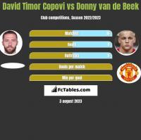 David Timor Copovi vs Donny van de Beek h2h player stats