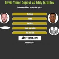 David Timor Copovi vs Eddy Israfilov h2h player stats