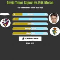 David Timor Copovi vs Erik Moran h2h player stats