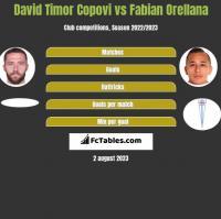 David Timor Copovi vs Fabian Orellana h2h player stats