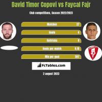 David Timor Copovi vs Faycal Fajr h2h player stats
