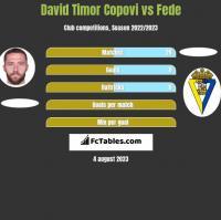 David Timor Copovi vs Fede h2h player stats