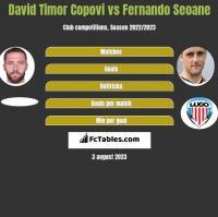 David Timor Copovi vs Fernando Seoane h2h player stats