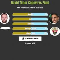 David Timor Copovi vs Fidel h2h player stats