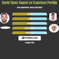David Timor Copovi vs Francisco Portillo h2h player stats