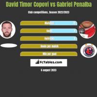 David Timor Copovi vs Gabriel Penalba h2h player stats