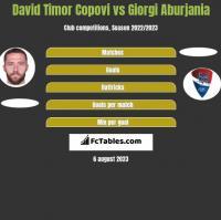 David Timor Copovi vs Giorgi Aburjania h2h player stats
