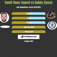 David Timor Copovi vs Hakim Ziyech h2h player stats