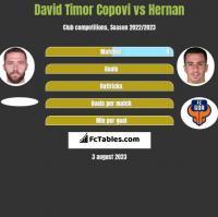 David Timor Copovi vs Hernan h2h player stats