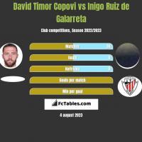 David Timor Copovi vs Inigo Ruiz de Galarreta h2h player stats
