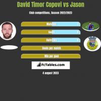 David Timor Copovi vs Jason h2h player stats
