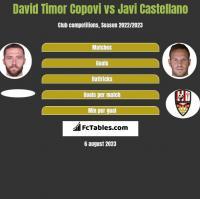 David Timor Copovi vs Javi Castellano h2h player stats