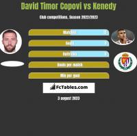 David Timor Copovi vs Kenedy h2h player stats